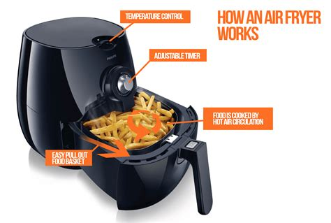 fryer air fryers cooking fried foods does airfryer food works oil deep oven nuwave frying enjoy try benefits health kitchen