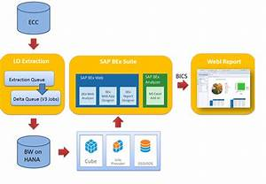 End To End Scenario Of Sap
