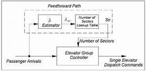 A Suggested High Level Block Diagram Of An Adaptive