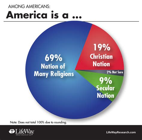 What Percentage Of Americans Are by Americans Sure Of Religious Freedom But Unsure Muslims Are