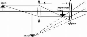 Solution  Telescopes And Fresnel Lenses