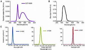 Figure1 Led Light Source Spectral Power Distribution  Spd  Curves A