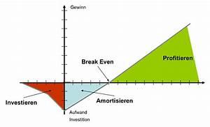 Amortisationszeit Berechnen : wirtschaftlichkeitsrechnung und investitionsrechnung kapitel 117 business ~ Themetempest.com Abrechnung