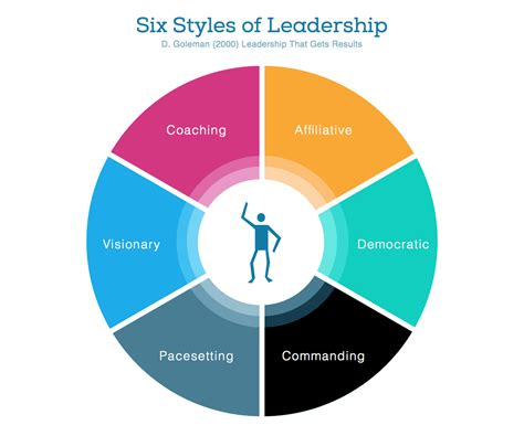styles  leadership intense minimalism