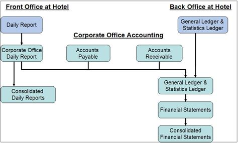 hotel front desk system the sumit manwal blog front office accounting system