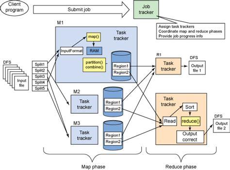 deploy  openstack private cloud   hadoop mapreduce