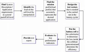 The Flow Diagram Of The Key Performance Indicator