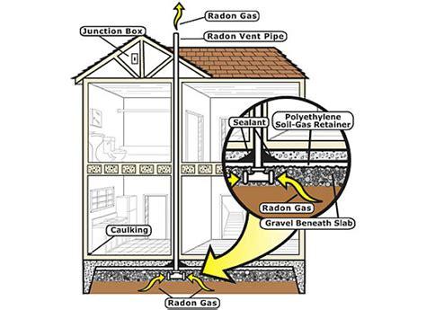 Radon In Durango  The Gallant Network