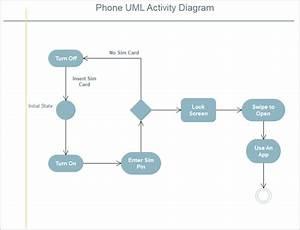 Uml Activity Diagram  A Complete Guide