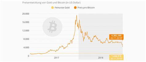 Notowania aktualizowane co 1 min. Bitcoin-Kurs fällt unter 5.000 US-Dollar | DAS INVESTMENT