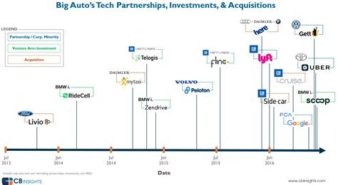 ford velodyne investment  latest  silicon valley trend