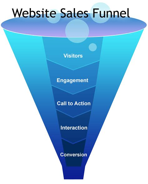An Effective Business Sales And Recruiting Marketing Funnel The Pink Cadillac Academy