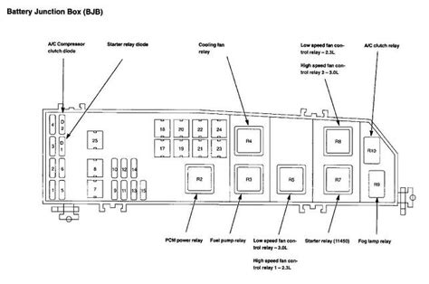 similiar ford relay diagram keywords 2003 ford escape fuse box diagram on ford escape relay location
