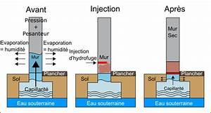 Produit Contre L Humidité : traitement de l 39 humidit par injection de r sine hydrofuge ~ Premium-room.com Idées de Décoration
