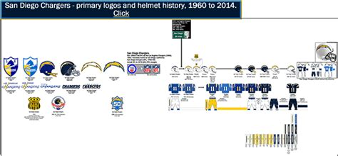 Logo And Helmet History Of The 4 Teams