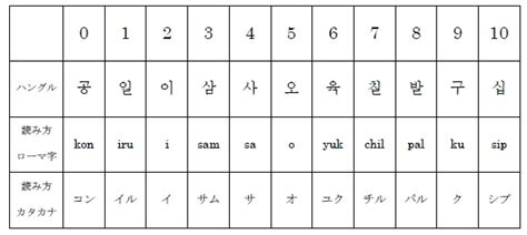 日本 語 から 韓国 語