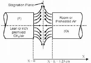 Opposed Jet Flame Schematic  Preheat Air Vs  Lean Or Rich