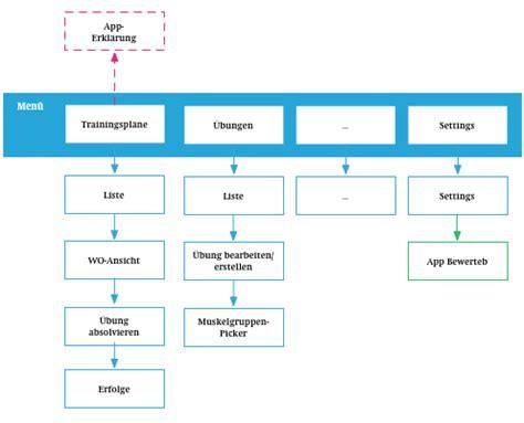 So Erstellt Man Ein Appkonzept (vom Konzept Bis Zur App