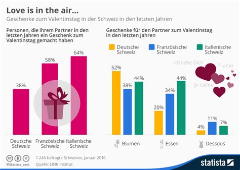infografik love    air statista