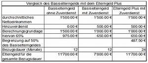 Elterngeld Wie Berechnen : activ accounting seit juli 2015 ist es gesetz das ~ Themetempest.com Abrechnung