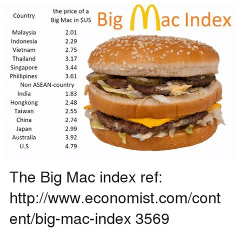 Big Mac Meme - 25 best memes about big mac index big mac index memes