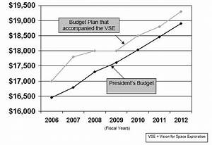 Hearing Charter: NASA's Fiscal Year 2008 Budget Request