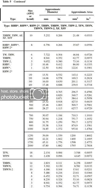 conduit sizing  multiple wire sizes