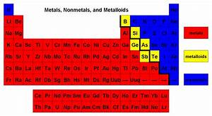 Where are metalloids located in the periodic table? | Socratic