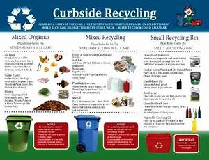 Garbage Disposal Chart Recycling Posters