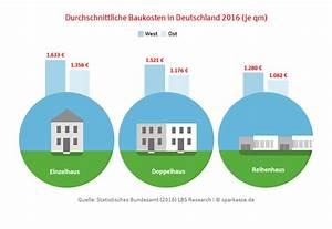 Durchschnittliche Baukosten Einfamilienhaus : sparen beim hausbau g nstiger ins eigenheim ~ Markanthonyermac.com Haus und Dekorationen