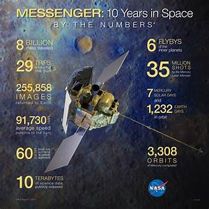 MESSENGER 10 Years in Space: By the Numbers | NASA