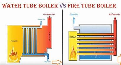 Boiler Tube Water Fire Between Difference Differences