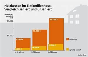 Dachstuhl Sanieren Kosten : w rmed mmung d mmvarianten kosten im berblick ~ Lizthompson.info Haus und Dekorationen