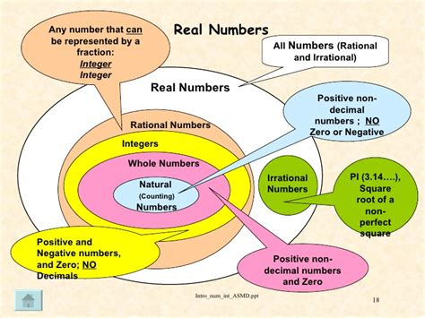 Whole Number Integer Vvenn Diagram by Intro Num Int Asmd