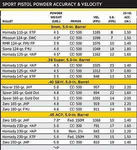 Alliant Powder Burn Rate Chart Alliant Sport Pistol Powder Shooting Times