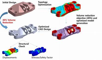 Cad Optimization Reduce Types Topology Process Simulation