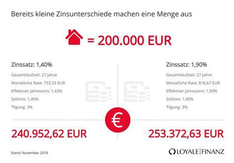 Hausfinanzierung Planen Sie Clever Und Solide by G 252 Nstigste Baufinanzierung Im Vergleich Loyale Finanz