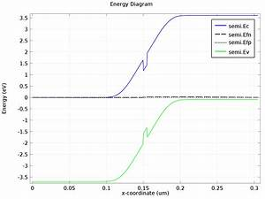 Investigating Led Efficiency Via Multiphysics Simulation