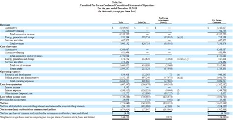 excel templates pro forma financial statements template