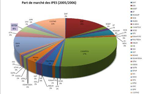 memoire management des op 233 rations de recrutement des 233 tudiants dans les institutions