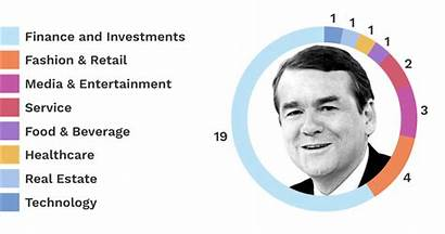 Bennet Michael Billionaires Presidential Campaign Backing Worth