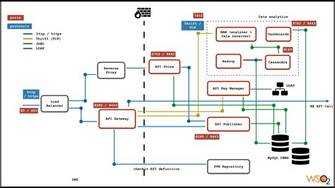 WSO2 API Manager distributed deployment architecture ...