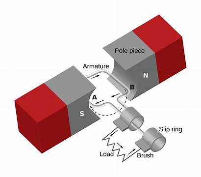 Generator Diagram Pole Stator Wikipedia Wiring Phase