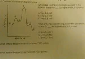Solved  Consider The Reaction Diagram Below  Which Step Ha