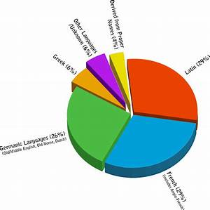 File Origins Of English Piechart Svg