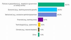 Poll: What Poses the Greatest Risk for Financial Markets ...