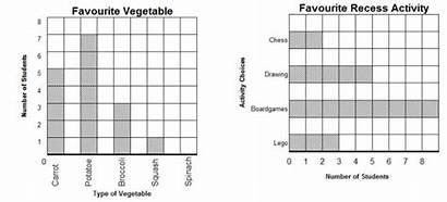Graph Bar Graphs Worksheets Grade Examples Questions