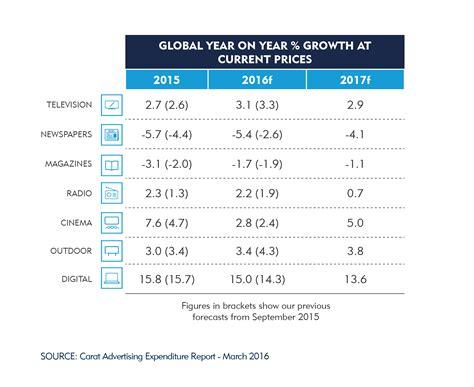 Тренды веб-разработки, e-commerce и digital-рекламы в 2017 году