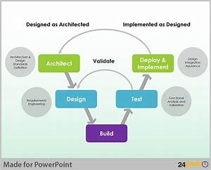 Using Editable V Model Diagram In Powerpoint Presentations