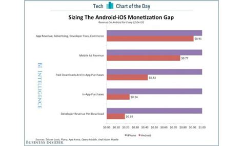 android vs ios market share apple 39 s ios brings developers 5x more revenue per download